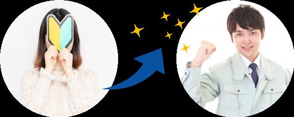 人事評価制度(キャリアパス・評価システム・賃金システム)の導入・運用で、強い組織づくり、業績向上を!